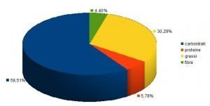 percentuali delle componenti del cioccolato fondente